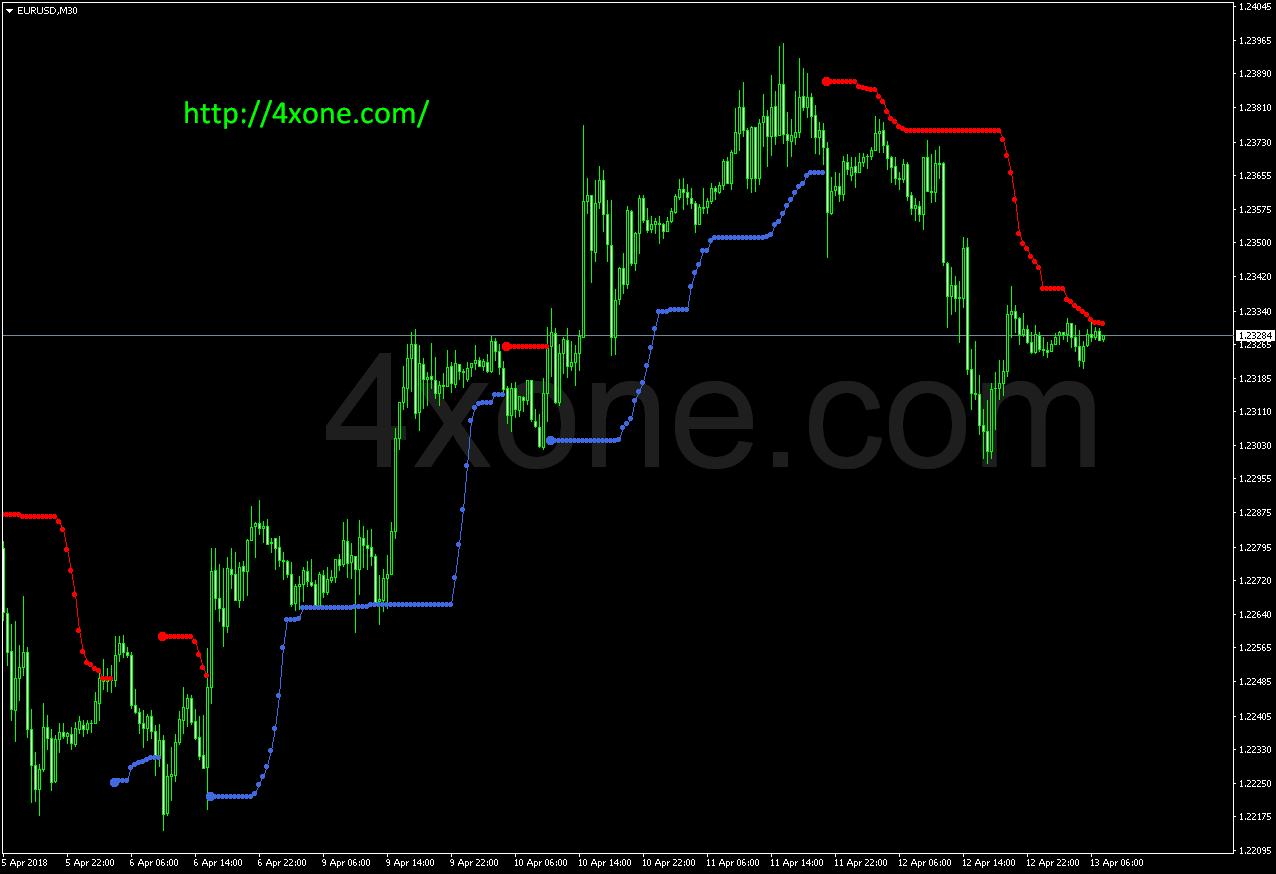 Doda BBands mt4 indicator