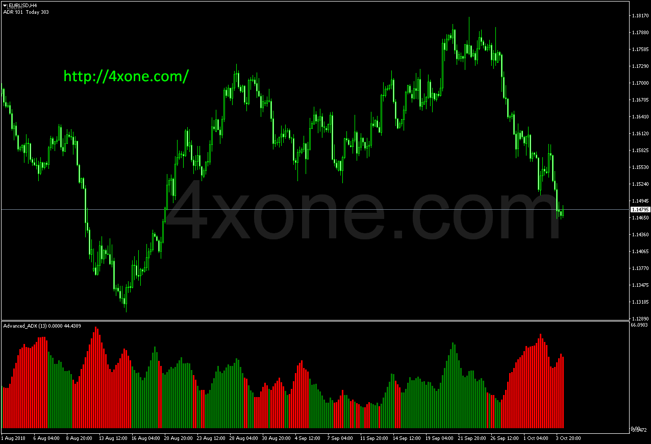 Advanced ADX - Forex Download