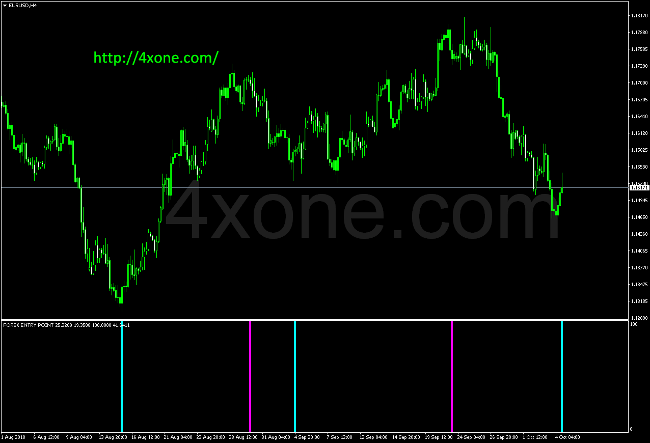 forex entry point indicator free download