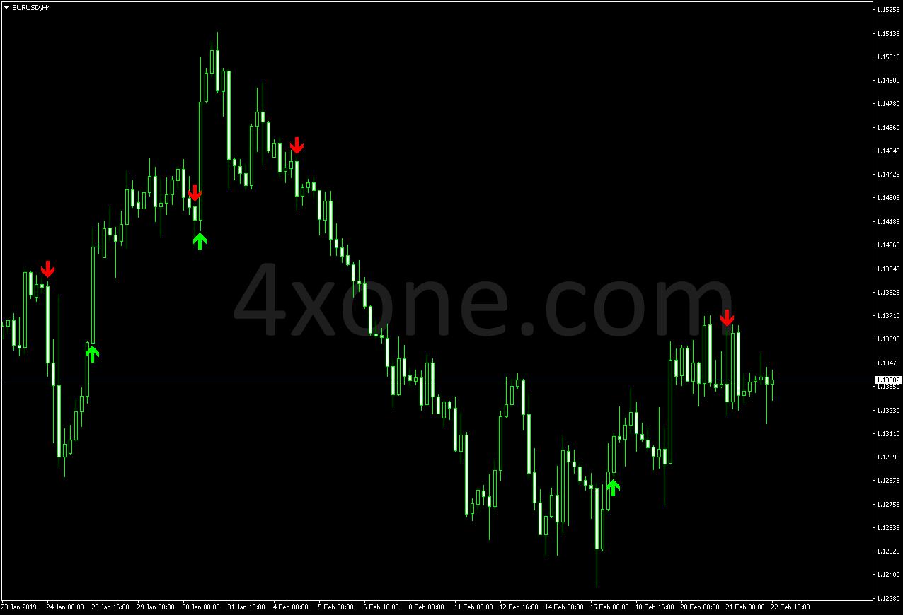 Gann signal indicator – 4xone