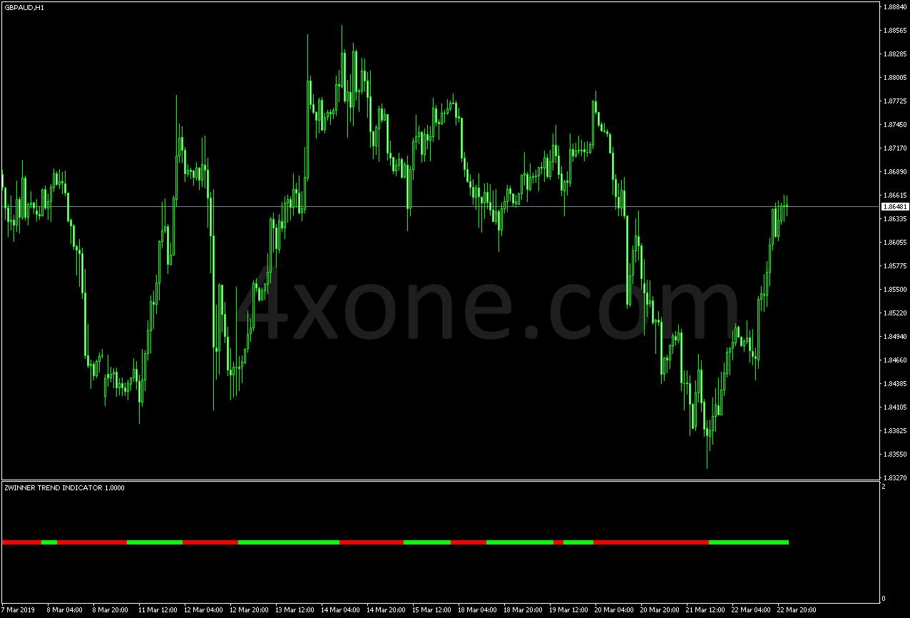 Zwinner trend indicator – 4xone