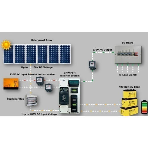 1KW Solar On Grid System at Rs 60000 /set | Grid Connect Solar System. Grid Inter-Tied Residential Solar Power Systems. On Grid Solar Power Plant ...