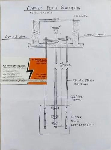 Diagram Of Earthing : diagram, earthing, Copper, Plate, Earthing, Installation, Lalkothi,, Jaipur,, Light, Engineers, 11925799691
