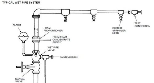 Upright Hydraulic Calculation Sprinkler System, Rs 9000