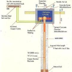 Pvt Phase Diagram Null Modem Serial Cable Wiring Chemical Earthing Electrode - As Per Rdso Manufacturer From Lucknow