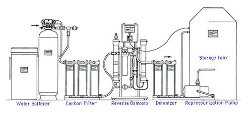 Reverse Osmosis Systems, रिवर्स ऑस्मोसिस सिस्टम, Water RO