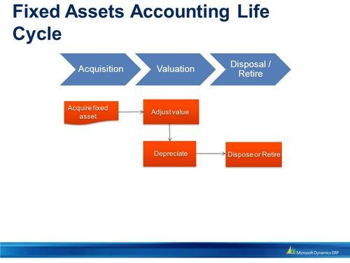 Fixed Assets Accounting in South Extension Ii New Delhi  ID 11664346412