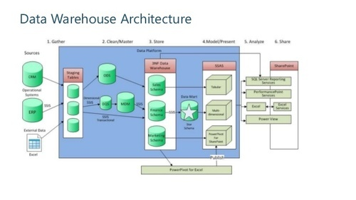 data warehouse architecture diagram with explanation 2008 f350 trailer plug wiring crm software service provider from bengaluru
