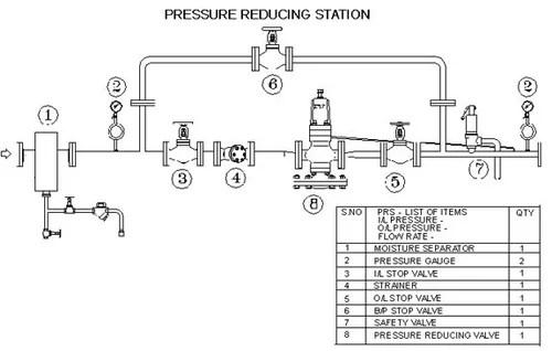 Cast Iron Pressure Reducing Station (Spirax Sarco