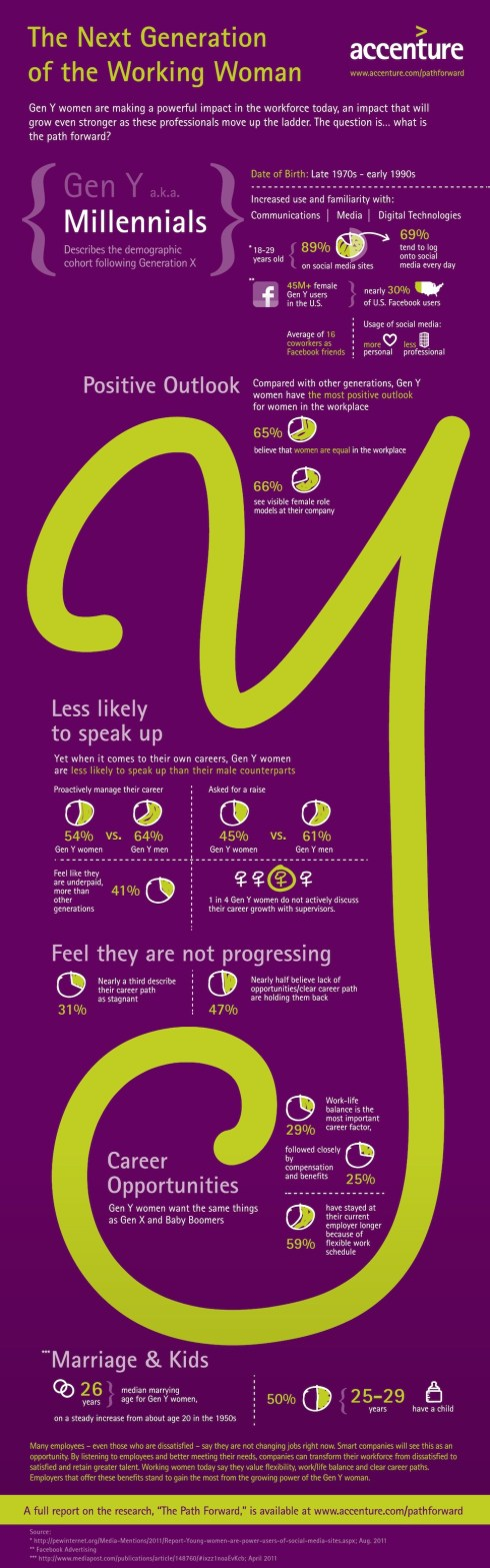 Generation Y Working Women Infographic