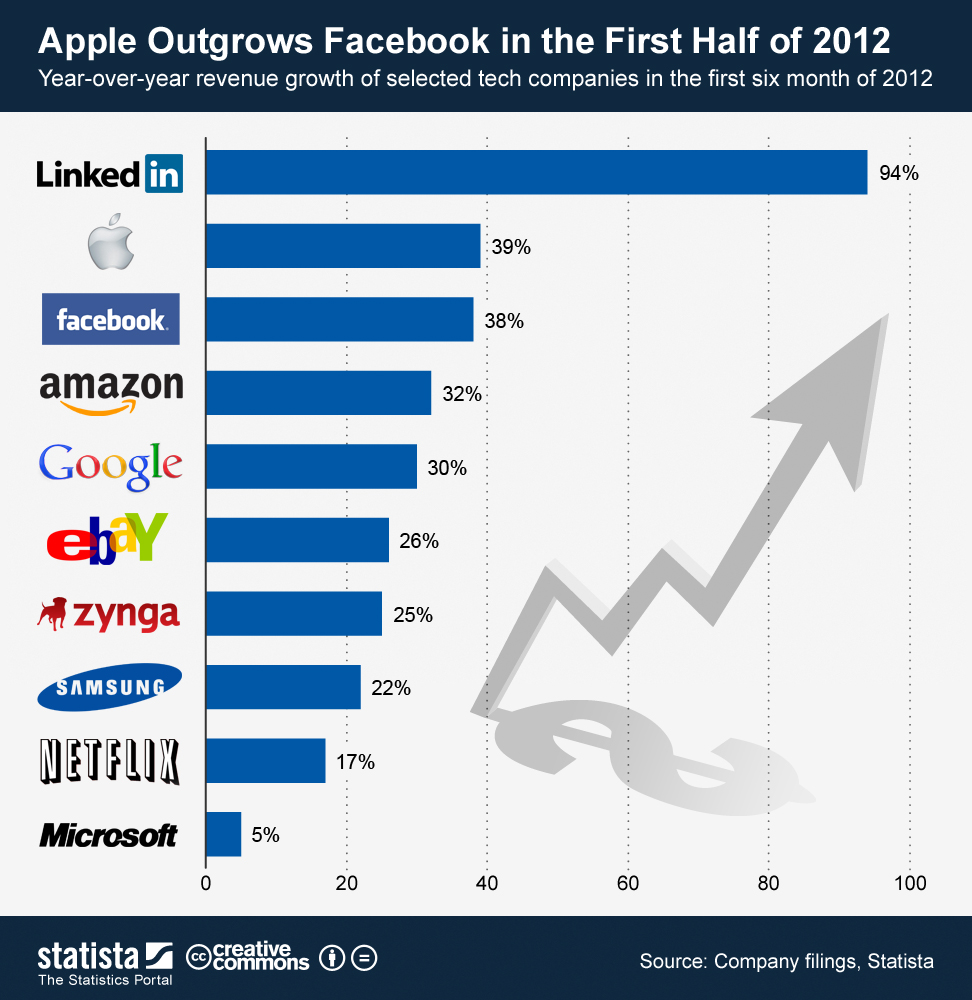 tech Company Growth in 2012
