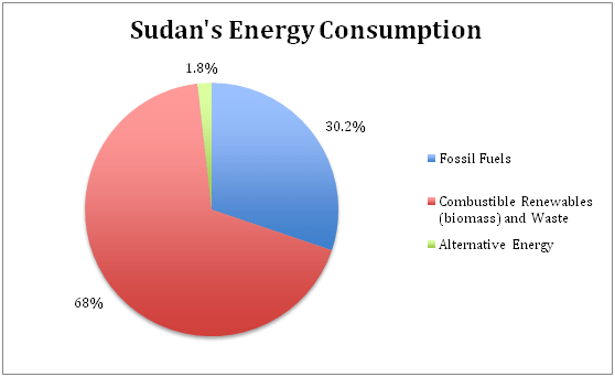 Sudan's Energy Consumption