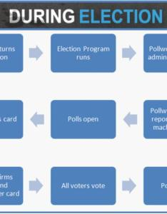 On the day of election  poll worker will turn dre machine which be set for program to run insert also during rh technology wordpress