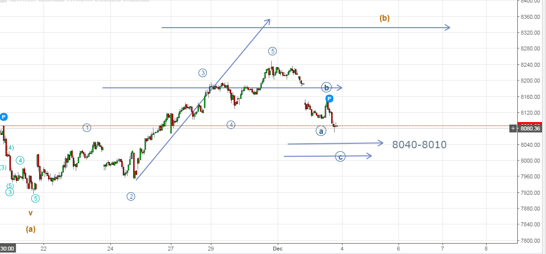 Nifty Elliott Wave Count - 15 minutes chart 4th December 2016 onwards