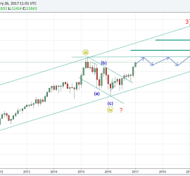 German Markets to head higher,DAX 30 Elliott Wave Analysis