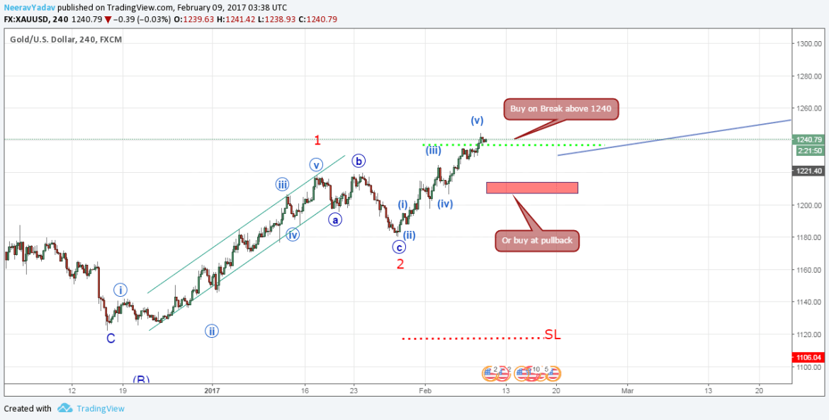 Gold Elliott Wave Analysis(Long trading opportunities)