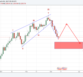 Gold Elliott Wave Analysis 9th March 2017 onwards