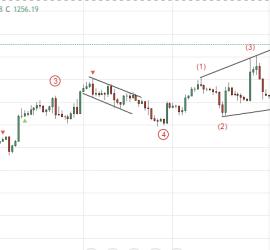 Gold a possible Ending Diagonal in progress