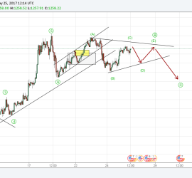 Gold Elliott Wave Analysis a Possible Triangle Formation 25th May 2017 onwards