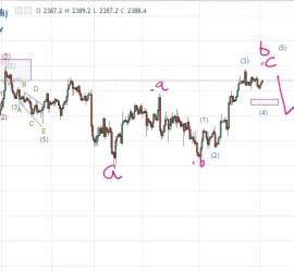 SPX Elliott Wave May 1, 2017