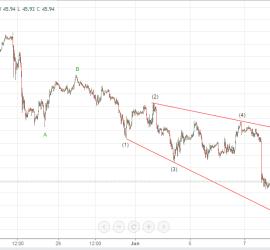 Expanding Ending Diagonal in Crude Oil 8th June 2017 onwards