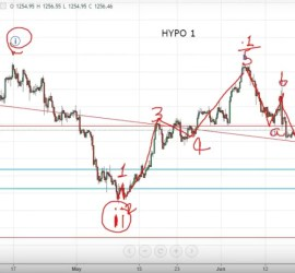 Gold Elliott Wave Forecast 24th June, 2017 onwards