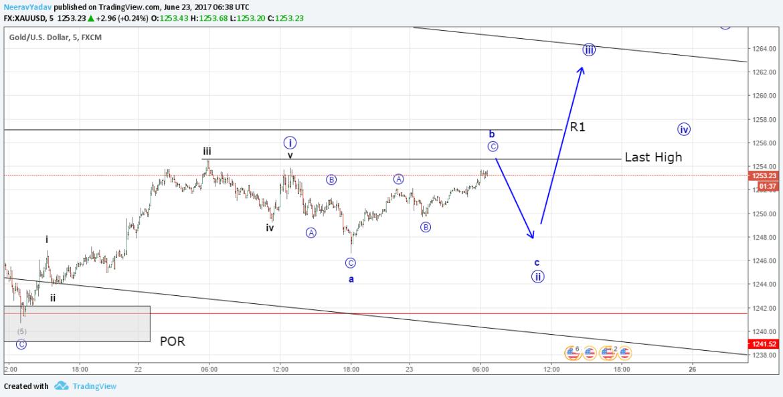 Gold (XAU USD) possible up progression (Elliott Wave Analysis) 23rd June 2017