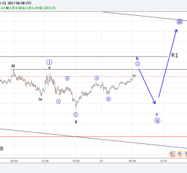 Gold (XAU USD) possible up progression (Elliott Wave Analysis) 23rd June 2017