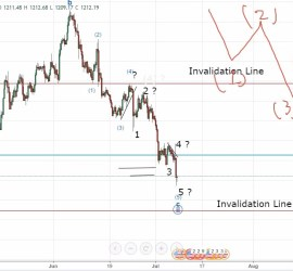 Gold at a Critical Level Elliott Wave Analysis 10th July 2017 onwards