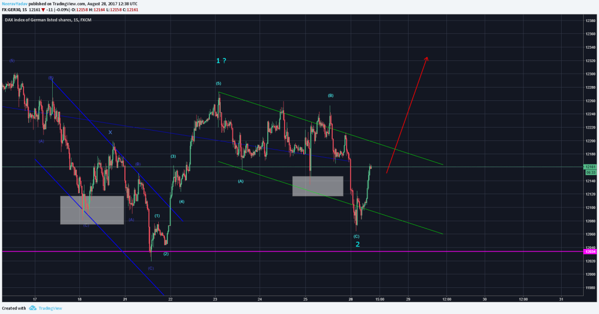 Dax 30 Looks like the correction is complete