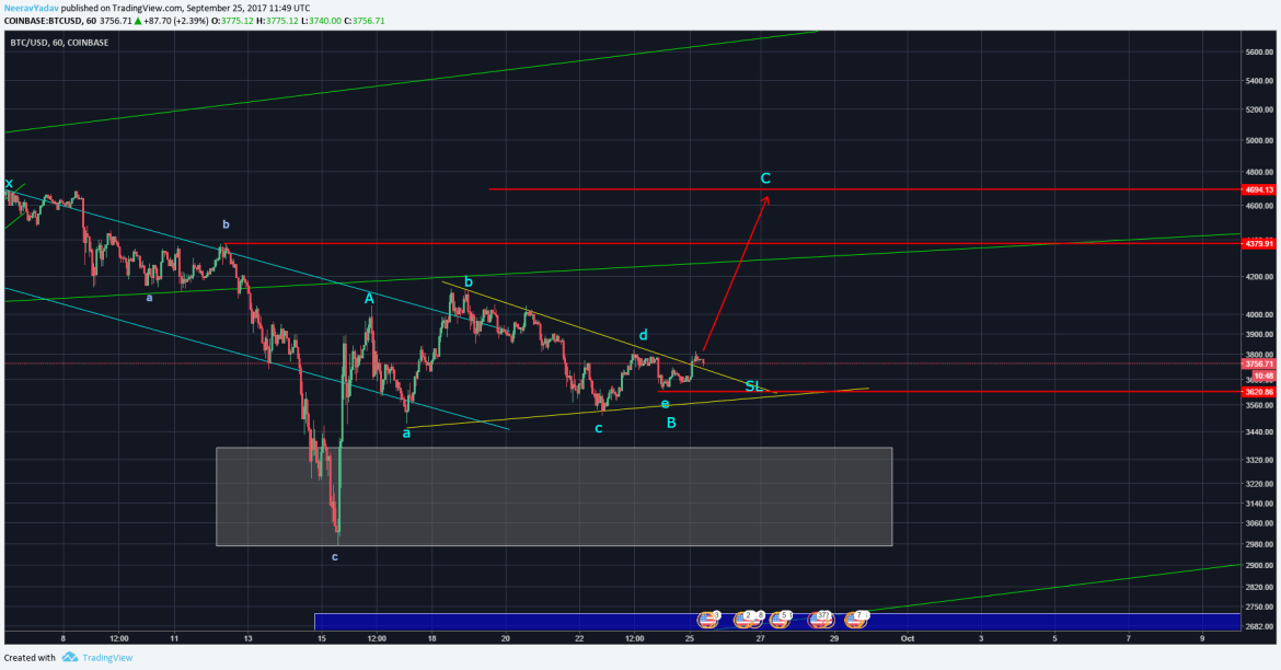 Bitcoin - Triangle broken to the upside, next Wave C to the upside