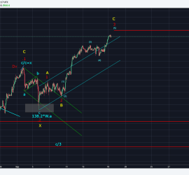 SPX at crucial level (Elliott Wave Analysis)
