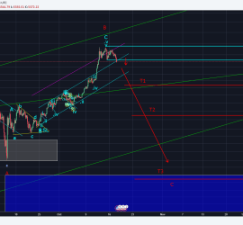 Expanded Flat Correction in Bitcoin, expect fall in prices