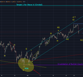 SPX 1 Hour chart, Elliott Wave Count, 29th july 2018 onwards