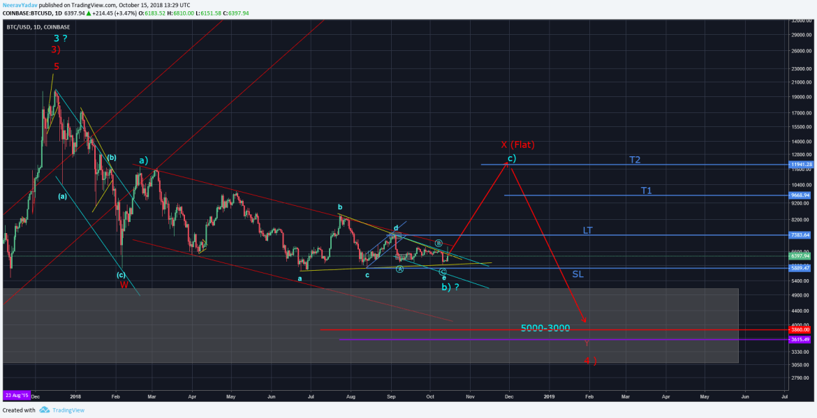 Bitcoin Daily Chart (15th  October 2018) Elliott Wave Count