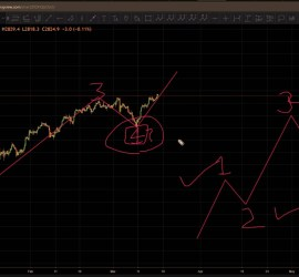 SPX Trading Strategy and Elliott Wave Analysis (18th March, 2019 onwards)