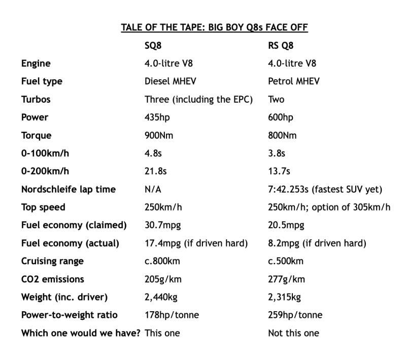 Q8 Tech specs