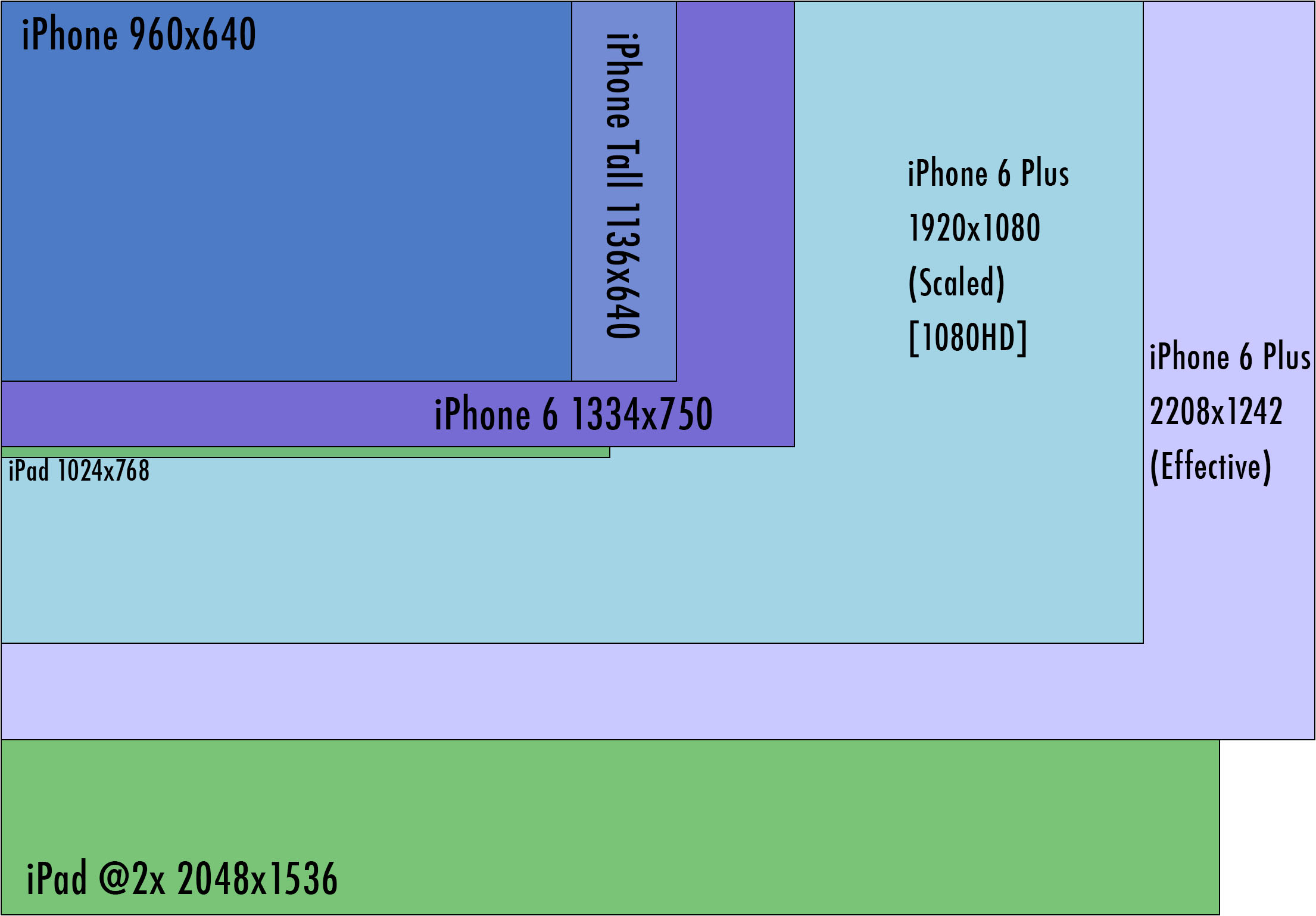 Current iOS device sizes