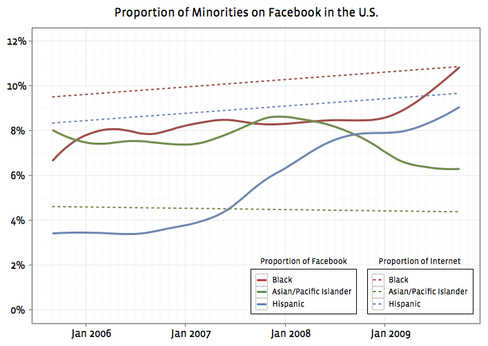 facebook-minority-proportion