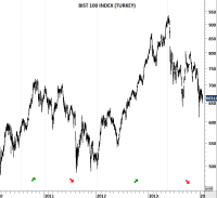 TURKEY YIELDS and BIST 100 | Tech Charts