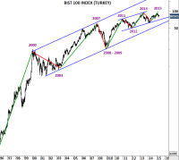 BIST 100 (TURKEY) and INDUSTRIAL SECTOR | Tech Charts