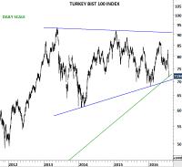 TURKEY BIST 100