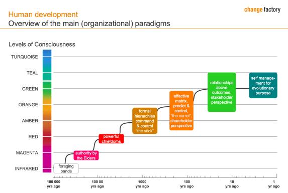 Reinventing Organizations - Entwicklungsgeschichte