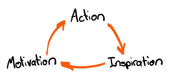 Action - Inspiration - Motivation