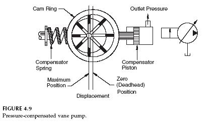 What is the difference between fixed and variable pumps?