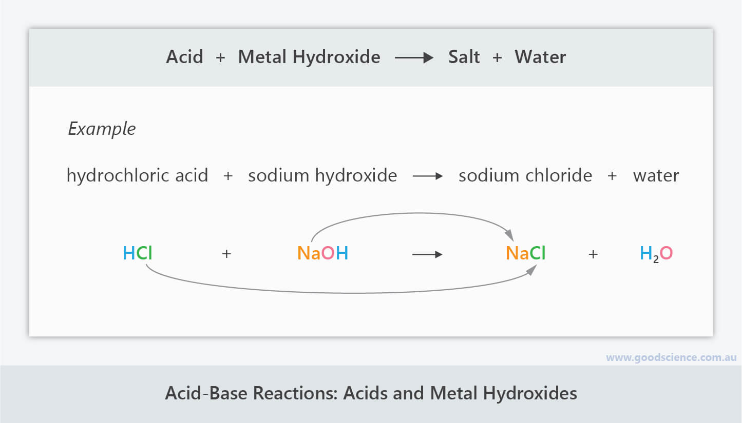 hight resolution of Acid-Base Reactions   Good Science