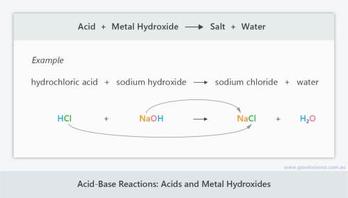 small resolution of Acid-Base Reactions   Good Science