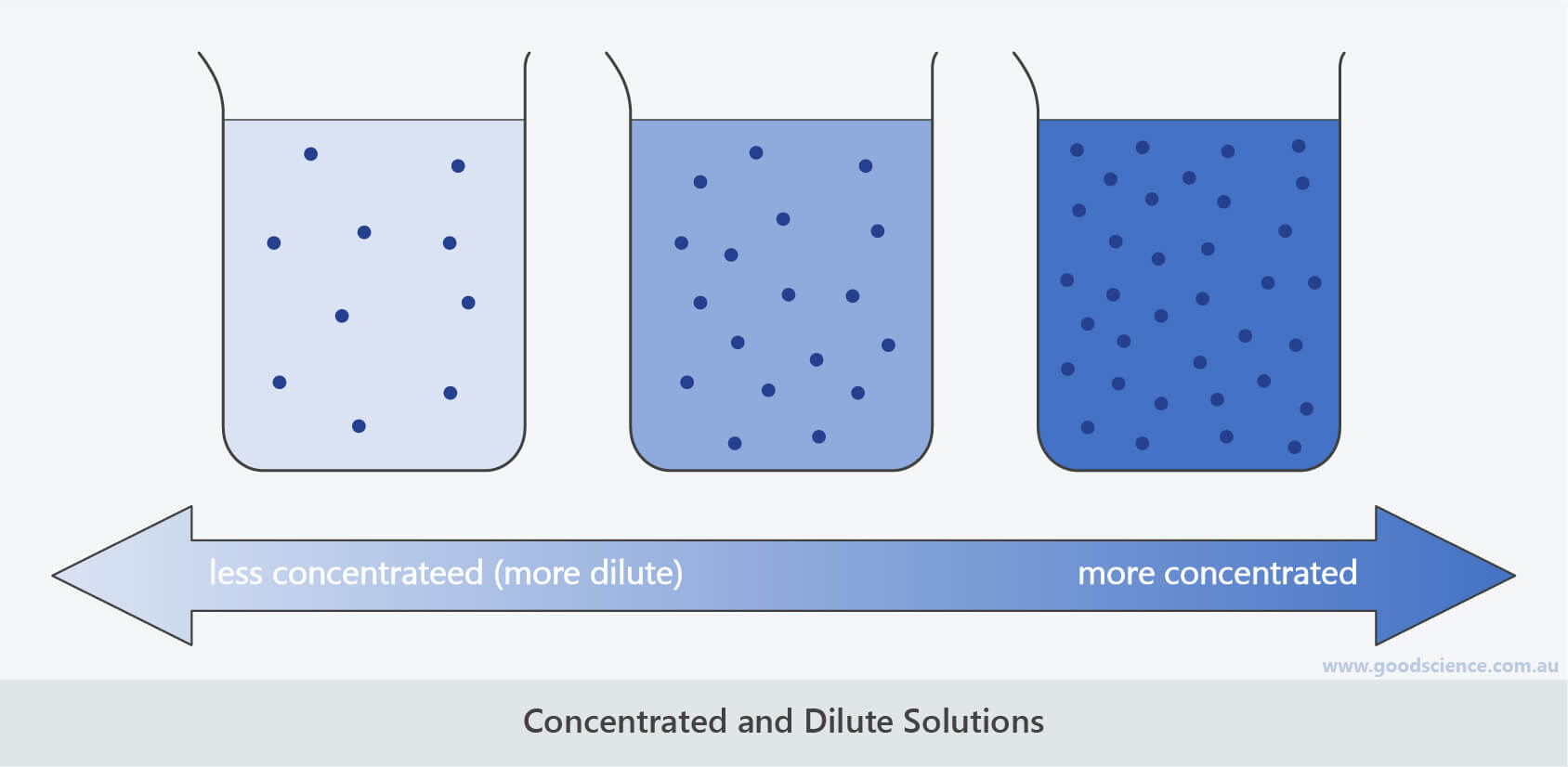 hight resolution of Solutions and Solubility   Good Science