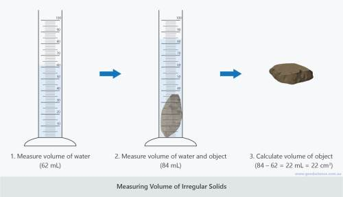 small resolution of Density of Solids