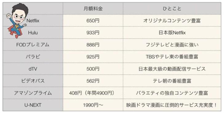 動画配信サービスの価格比較一覧表